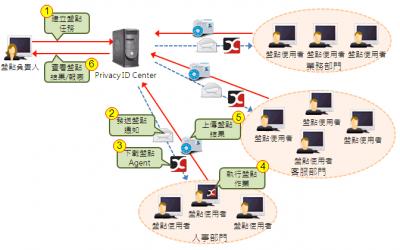 Privacy ID 自動化個資盤點系統