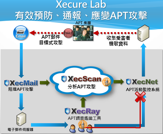 Xecure Lab