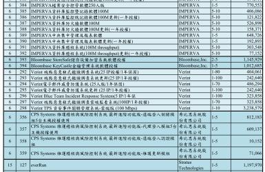 經濟部工業局軟體標-106年
