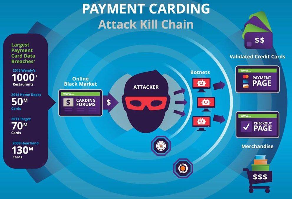 用威脅情報對抗線上支付卡攻擊