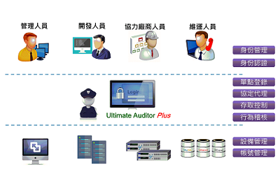 CPS Ultimate Auditor Plus 新一代維運稽核與風險控制系統