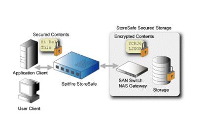 Bloombase Spitfire StoreSafe Storage 加密系統