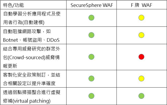 WAF廠牌比較