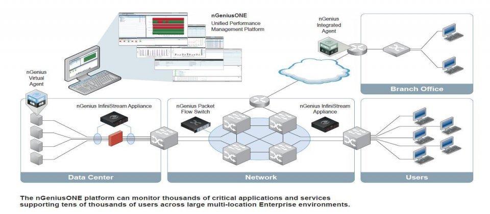 NetScout與亞利安攜手力推APM與NPM整合暨服務保障管理平台