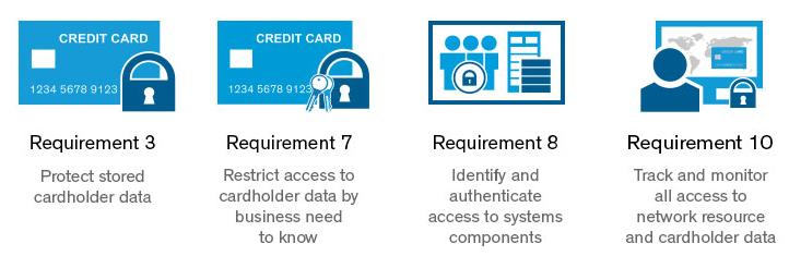 Thales Vormetric 針對PCI DSS 3.0合規要求所提供的資料保護