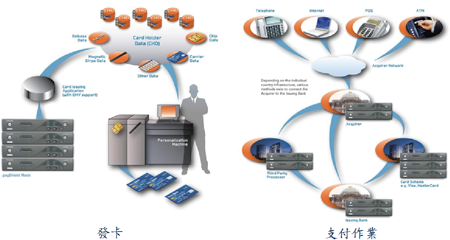 Thales 硬體加密器 杜絕資料傳輸外流