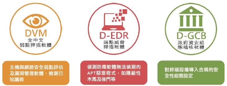 中華龍網 RAMP 風險評估管理平台