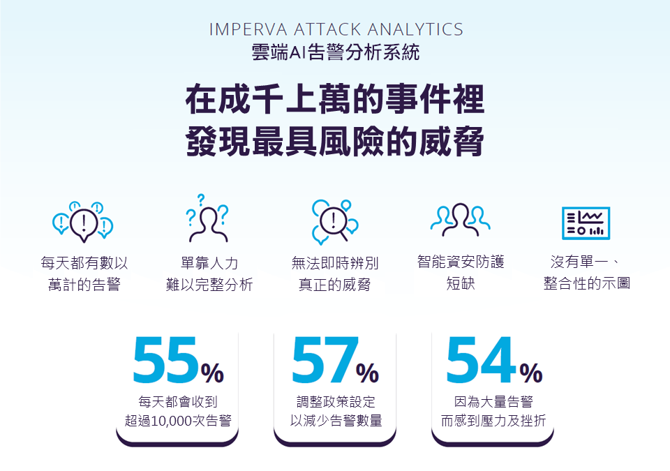 Imperva Attack Analytics 雲端AI告警分析系統 Infographic
