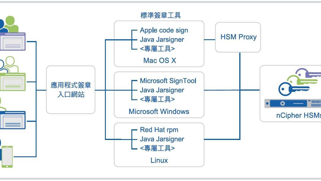 nCipher 程式碼簽章解決方案