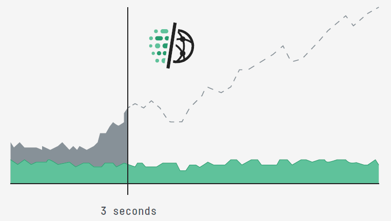 業界最佳!3秒緩解 DDoS 攻擊